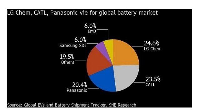CATL : batterie pour VE sans nickel, ni cobalt